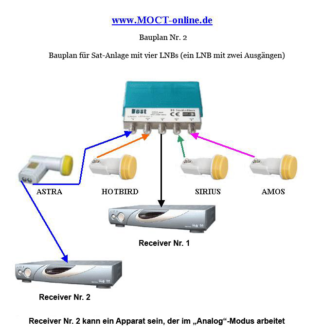 satellitenschüssel einstellen auf astra 19 2