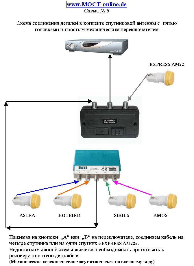 Подключить спутниковую антенну своими руками